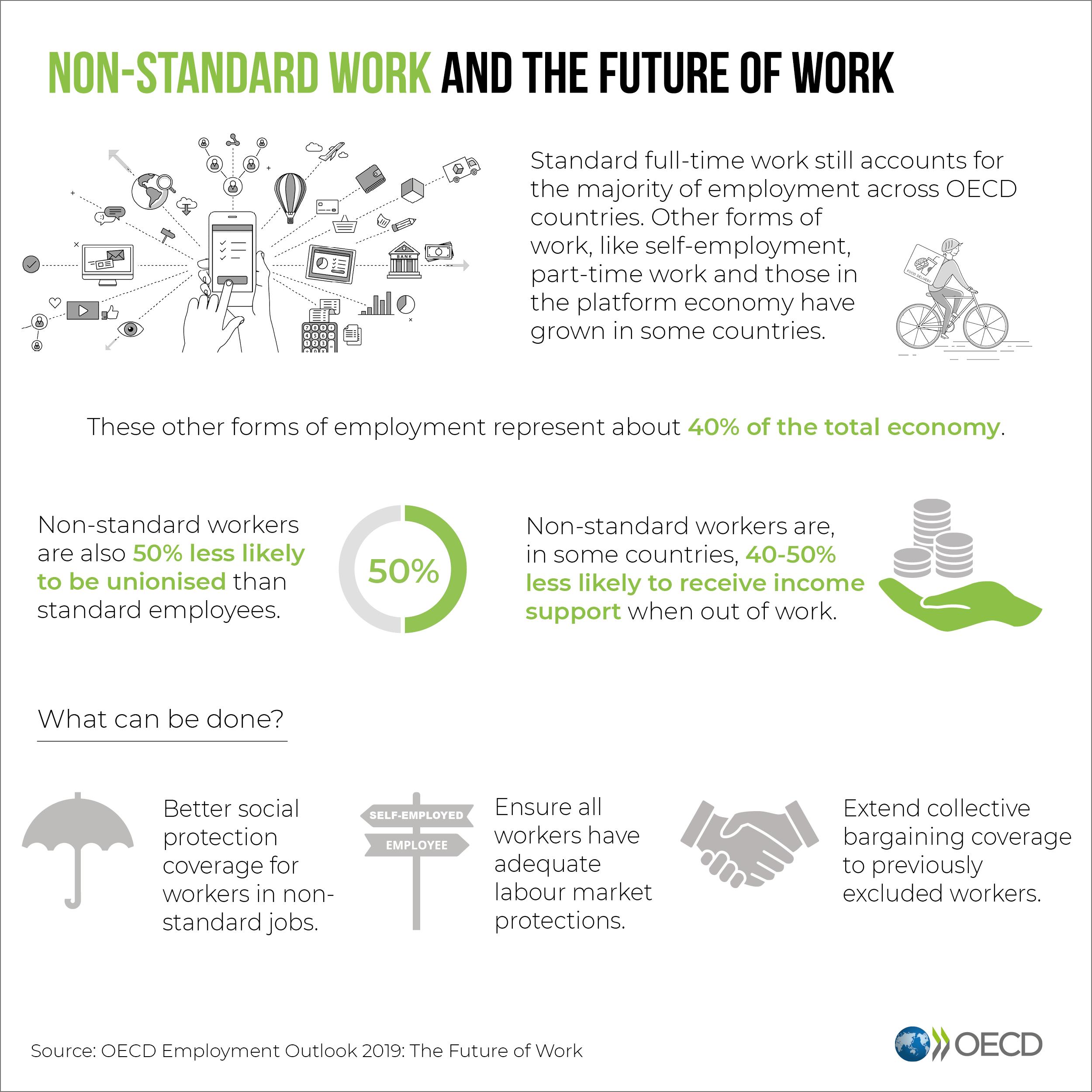 Les emplois non-standard