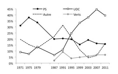 La désaffection des ouvriers pour le Parti socialiste a précédé d'une décennie leur vote pour l'UDC